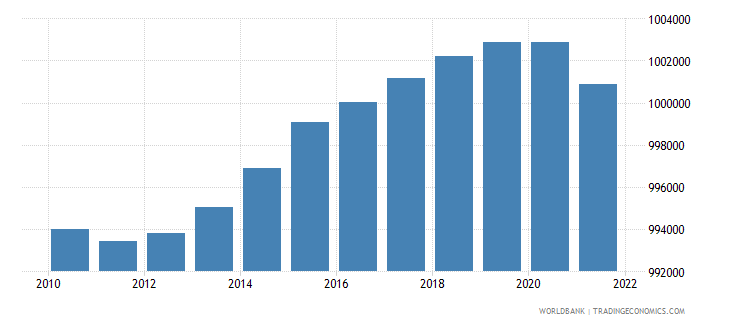 nicaragua population ages 0 14 male wb data