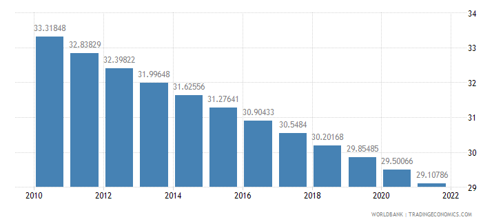nicaragua population ages 0 14 percent of total wb data