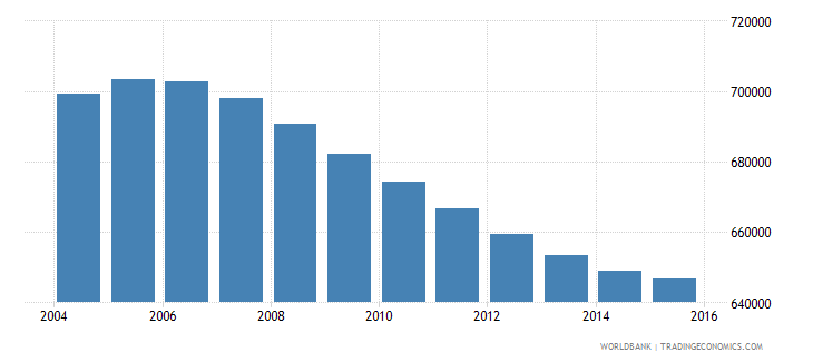 nicaragua population ages 10 14 total wb data