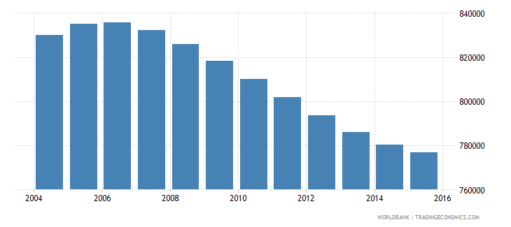 nicaragua population ages 10 15 total wb data