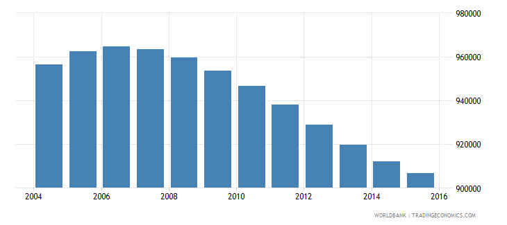 nicaragua population ages 10 16 total wb data