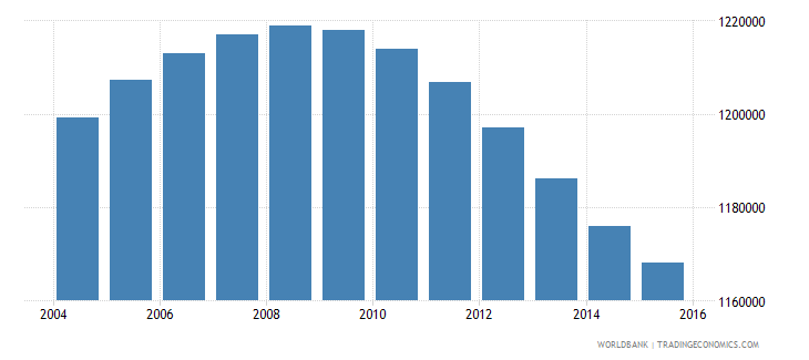 nicaragua population ages 10 18 total wb data