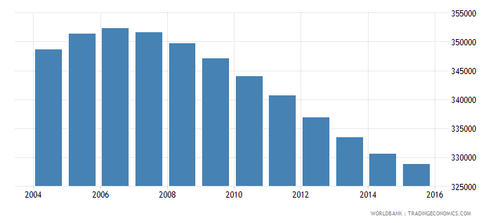 nicaragua population ages 11 15 male wb data