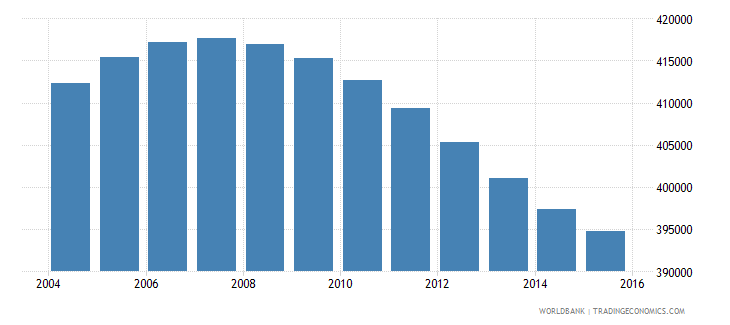 nicaragua population ages 11 16 male wb data