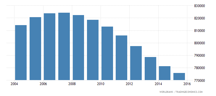 nicaragua population ages 11 16 total wb data