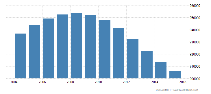 nicaragua population ages 11 17 total wb data
