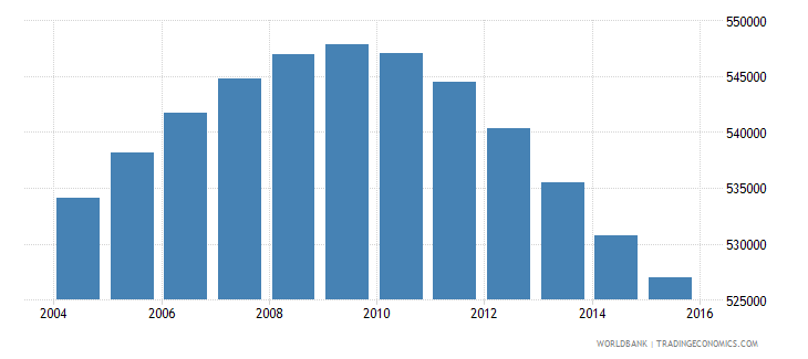 nicaragua population ages 11 18 male wb data