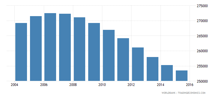 nicaragua population ages 12 15 female wb data