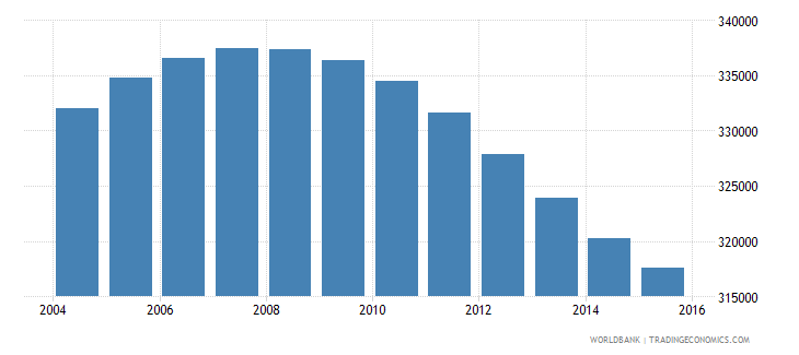 nicaragua population ages 12 16 female wb data