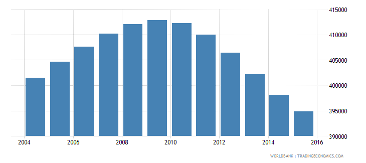 nicaragua population ages 12 17 male wb data