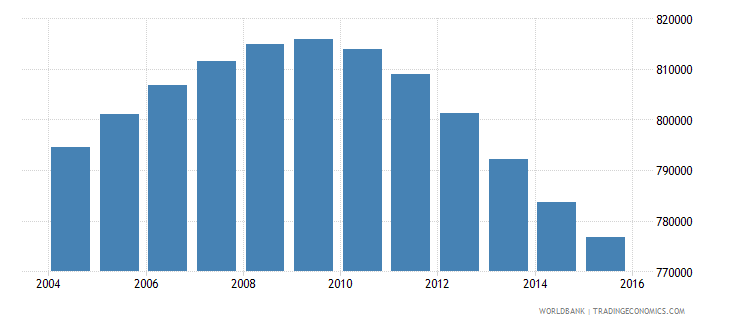 nicaragua population ages 12 17 total wb data