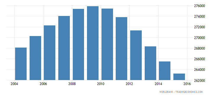 nicaragua population ages 13 16 male wb data