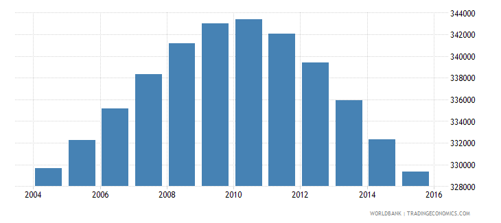 nicaragua population ages 13 17 male wb data
