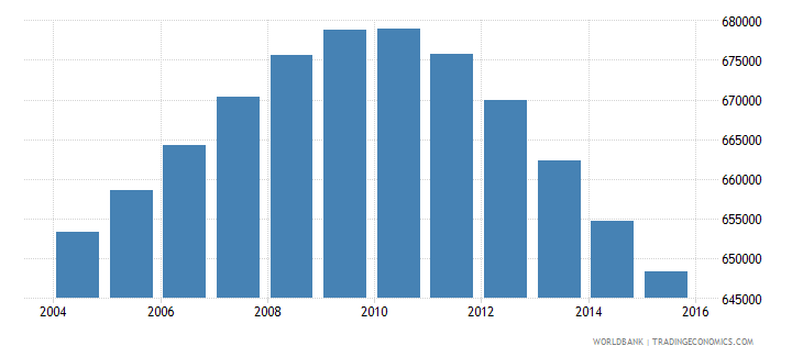 nicaragua population ages 13 17 total wb data