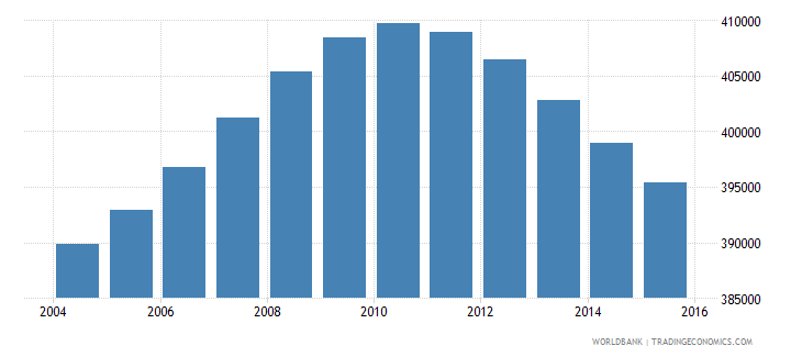 nicaragua population ages 13 18 male wb data