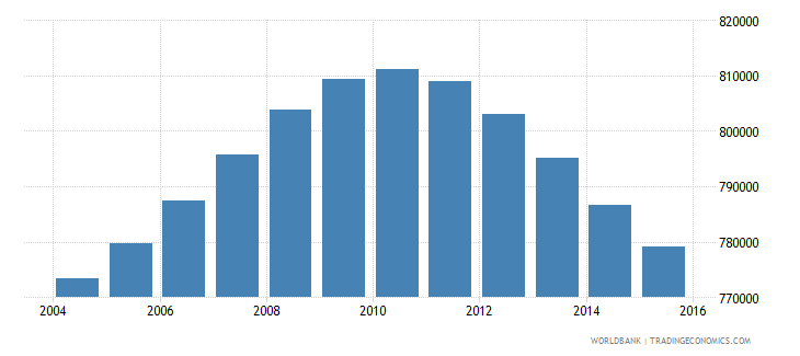 nicaragua population ages 13 18 total wb data