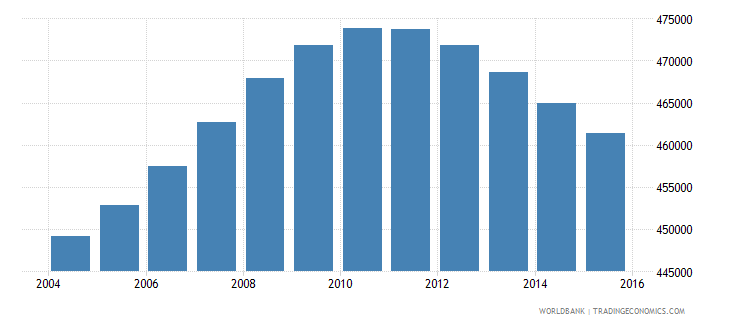nicaragua population ages 13 19 male wb data