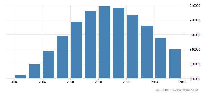 nicaragua population ages 13 19 total wb data