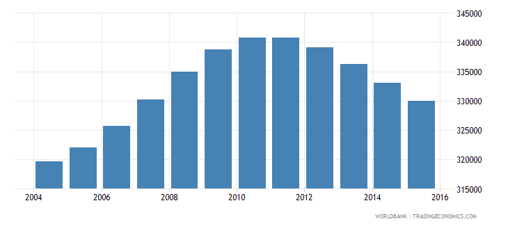 nicaragua population ages 14 18 male wb data