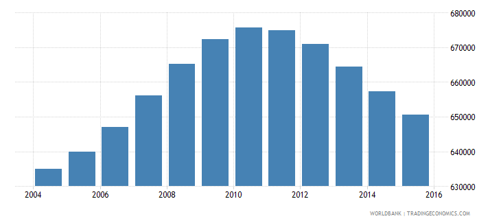 nicaragua population ages 14 18 total wb data