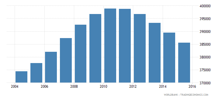 nicaragua population ages 14 19 female wb data