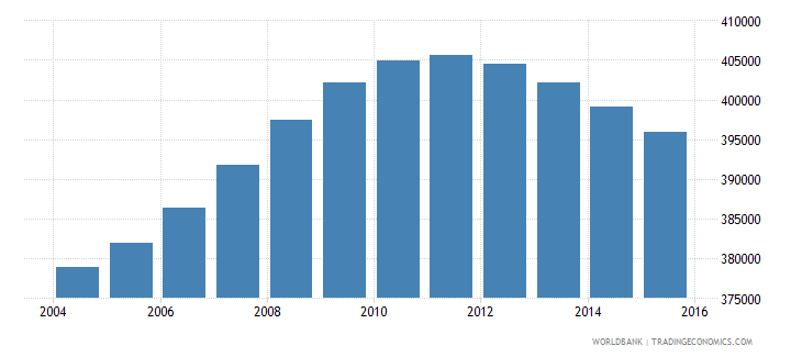 nicaragua population ages 14 19 male wb data