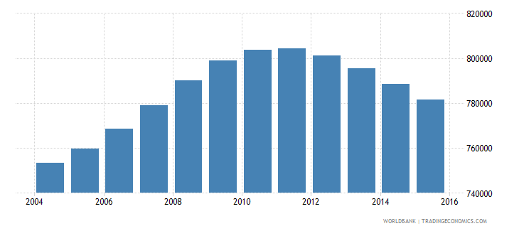 nicaragua population ages 14 19 total wb data