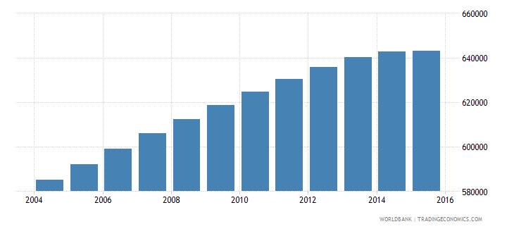 nicaragua population ages 15 24 female wb data