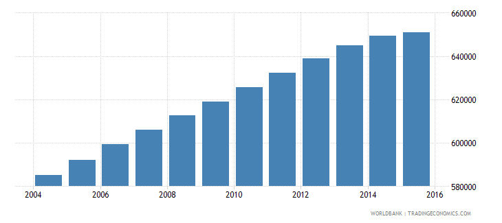 nicaragua population ages 15 24 male wb data