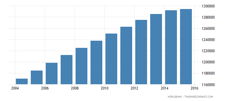 nicaragua population ages 15 24 total wb data