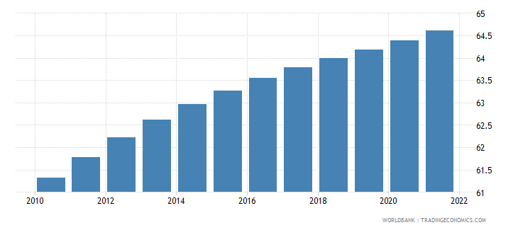 nicaragua population ages 15 64 male percent of total wb data
