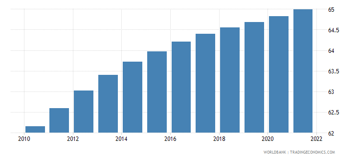nicaragua population ages 15 64 percent of total wb data