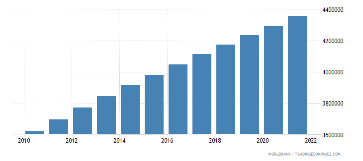 nicaragua population ages 15 64 total wb data