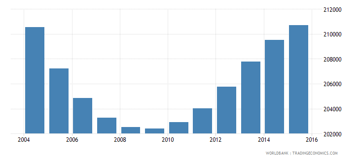 nicaragua population ages 3 5 male wb data