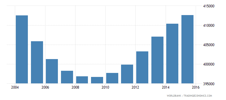 nicaragua population ages 3 5 total wb data
