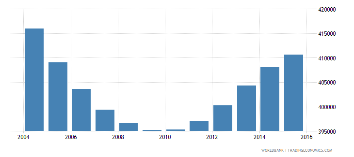 nicaragua population ages 4 6 total wb data