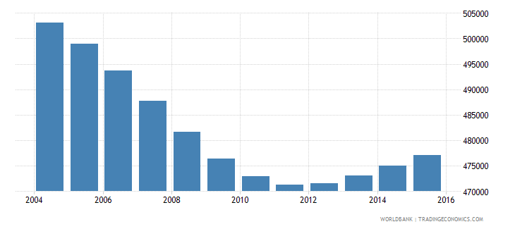nicaragua population ages 5 11 male wb data