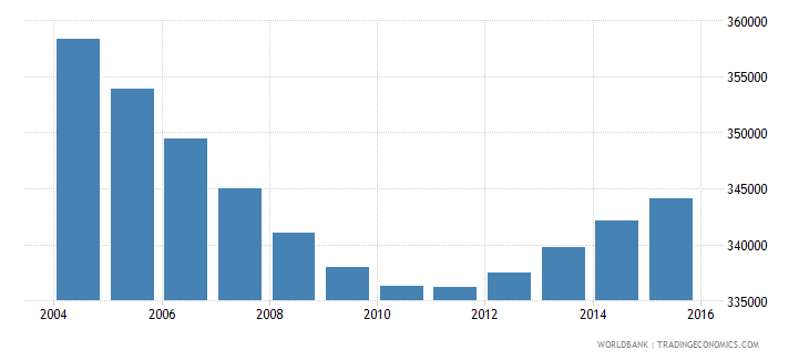 nicaragua population ages 5 9 male wb data