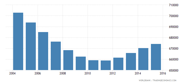 nicaragua population ages 5 9 total wb data