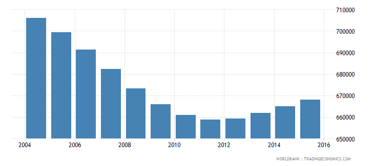 nicaragua population ages 6 10 total wb data