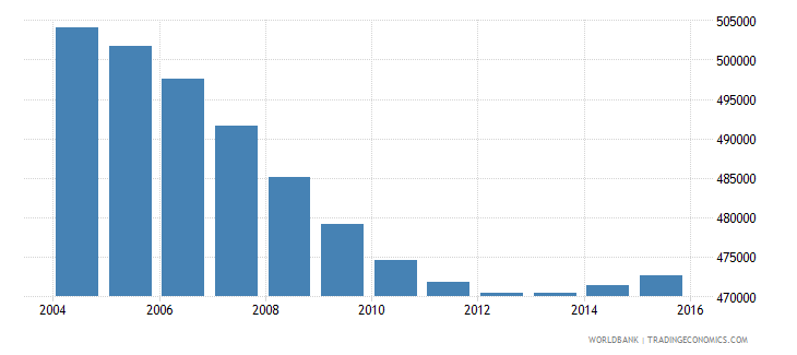 nicaragua population ages 6 12 male wb data
