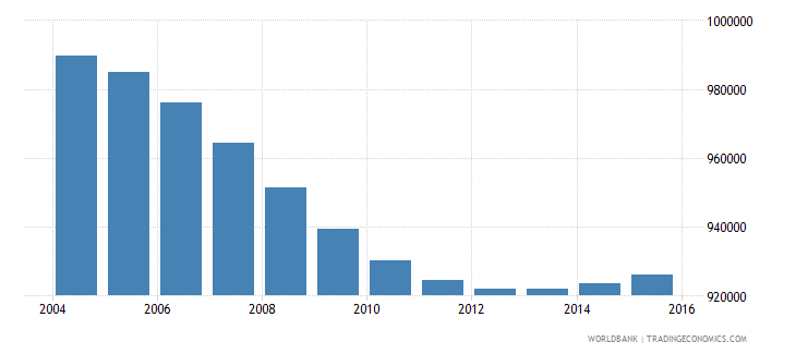 nicaragua population ages 6 12 total wb data