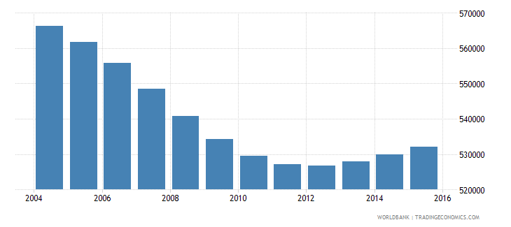 nicaragua population ages 7 10 total wb data