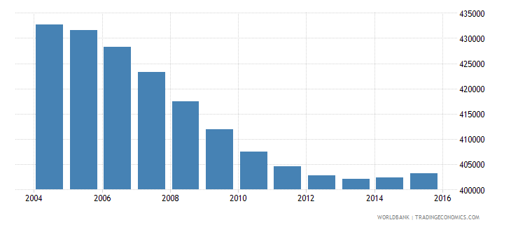 nicaragua population ages 7 12 male wb data