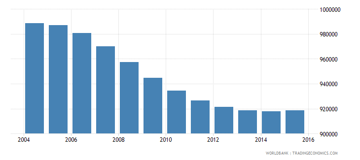 nicaragua population ages 7 13 total wb data