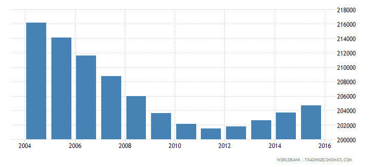 nicaragua population ages 7 9 male wb data