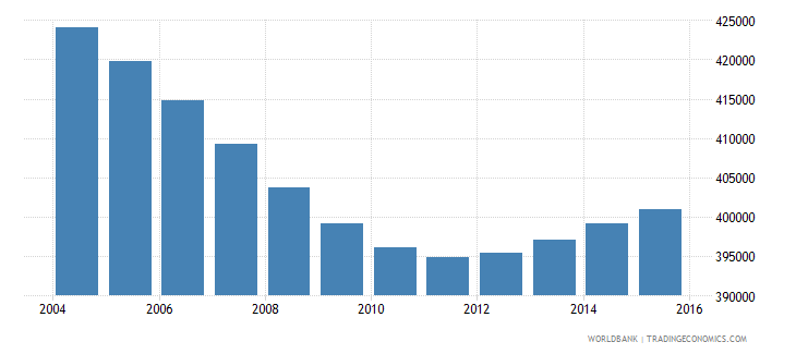 nicaragua population ages 7 9 total wb data