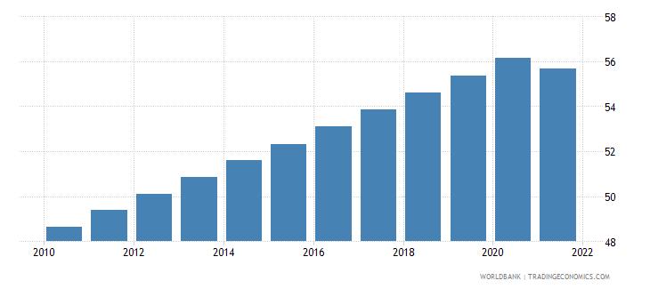 nicaragua population density people per sq km wb data