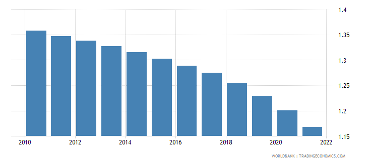 nicaragua population growth annual percent wb data