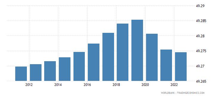 nicaragua population male percent of total wb data